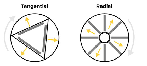 Tangential and Radial